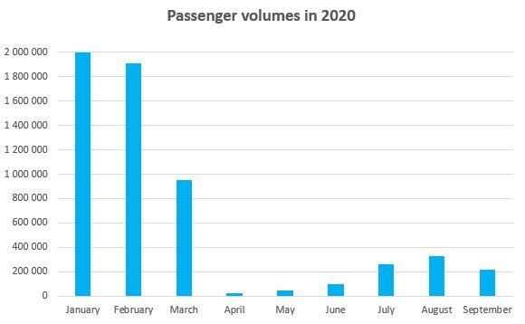 This chart shows passenger volumes in 2020.