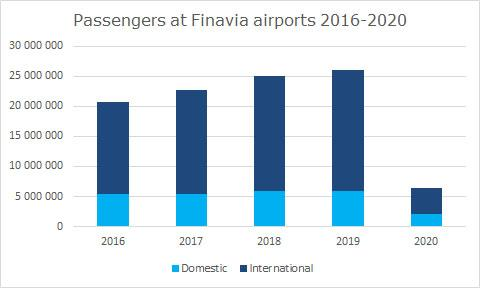 Picture: Finavia airport passengers 2016-2020